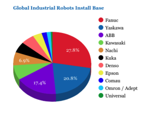 Robot Parts: Critical Importance Amid Explosive Growth