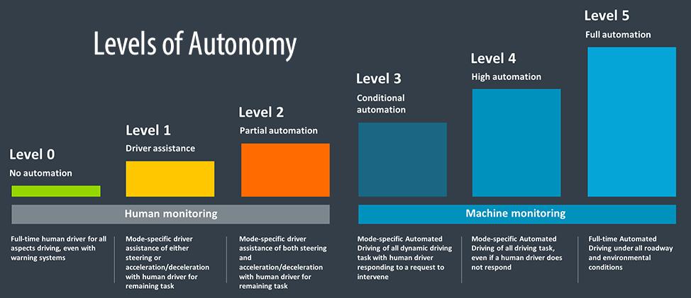 Levels of autonomy1000
