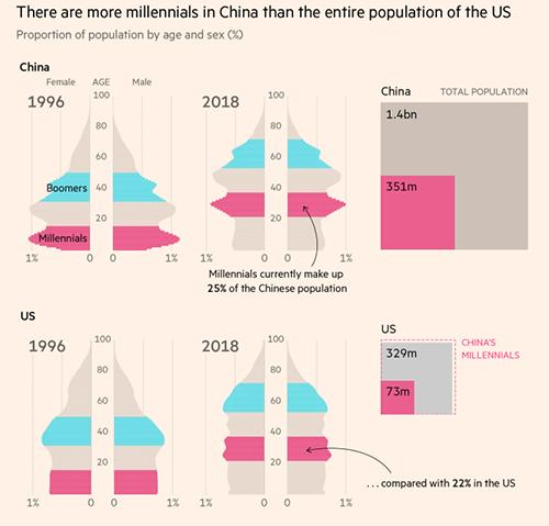 china-millennials