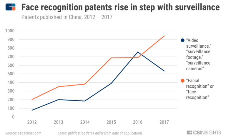 face_recognition_patents_China-768x476